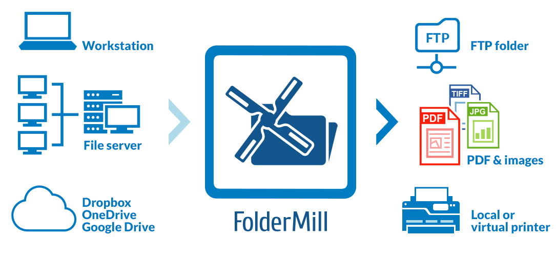 FolderMill – solution for controlled printing from one central location