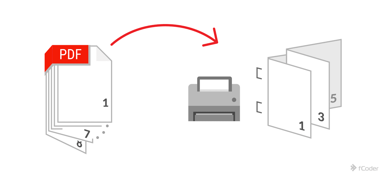 Booklet printing with Print Conductor